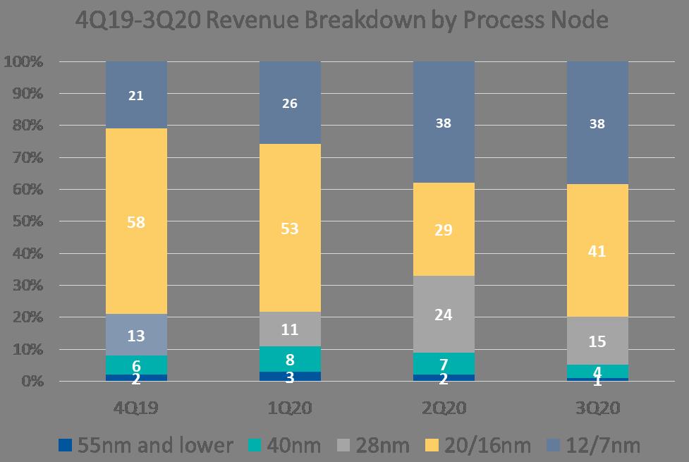 EN-Alchip-Revenue-Breakdown-by-Process-Node.png